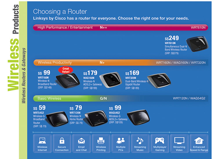 Choosing a Router: Linksys by Cisco has a router for everyone. Choose the right one for your needs.